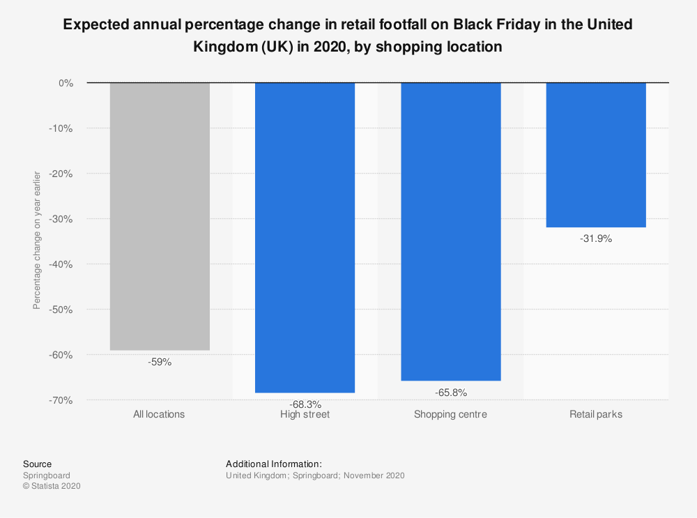 Expected annual percentage change in retail footfall.