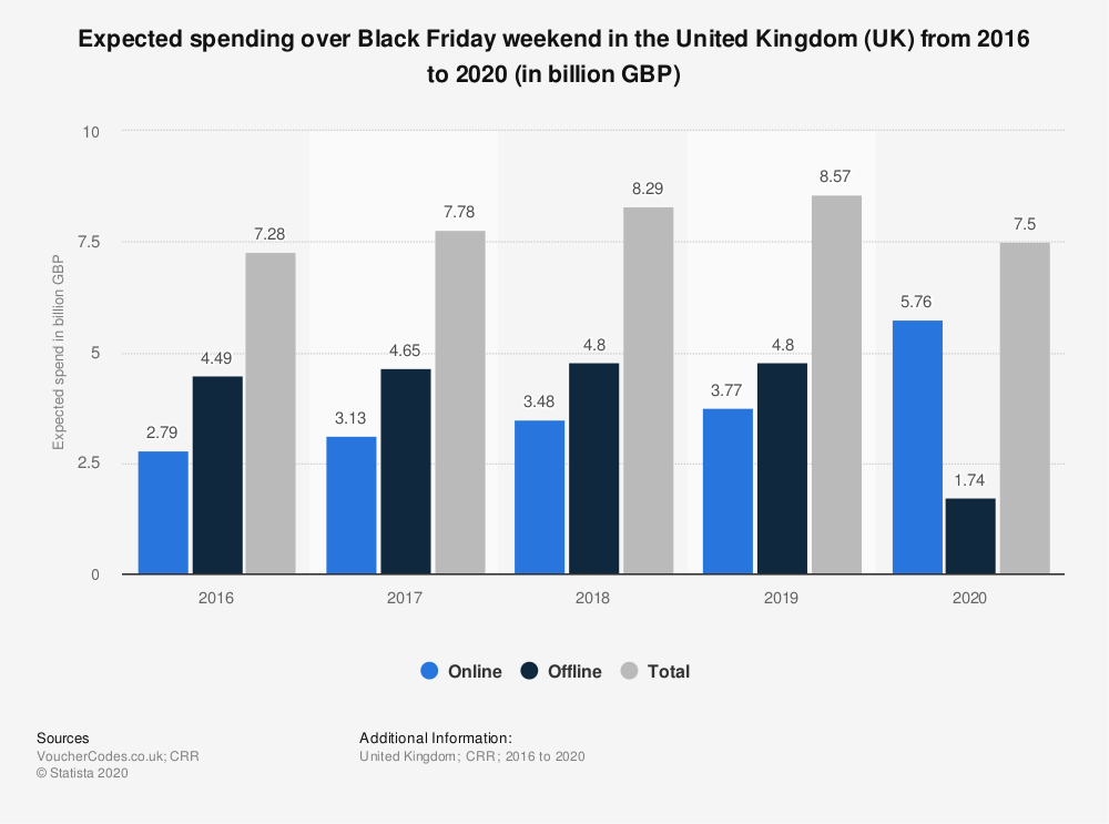 Expected Spending over Black Friday